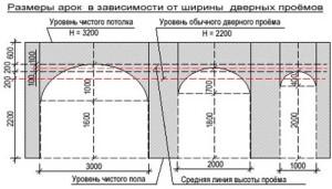Схема арки в дверном проеме