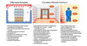 Электрический плинтус схема