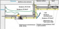 Двухуровневые потолоки из гипсокартона схема